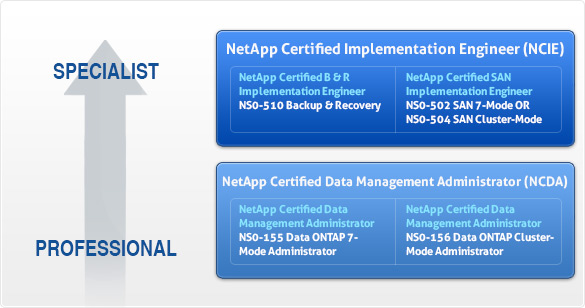 netappu-certification-new