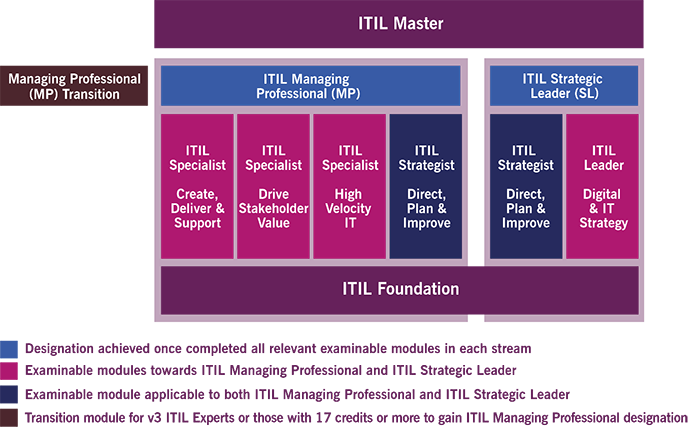 itil-4-certification-scheme