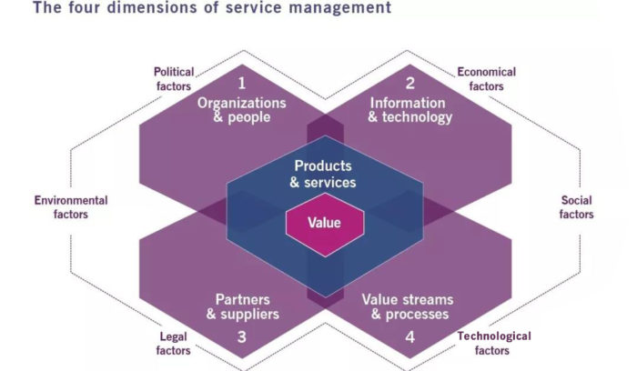 the-four-dimensions-of-service-management